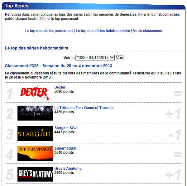 Même terminée, Dexter reste au top du classement des séries cette semaine encore !
