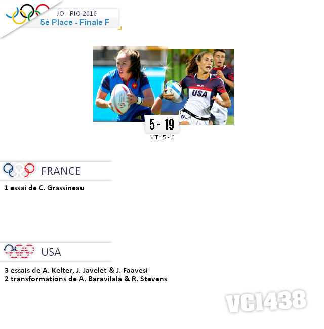 ||| RIO 2016  > Match pour la 5° Place FRANCE / USA