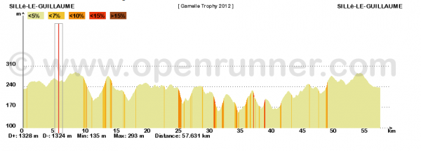 Gamelle Trophy 2012 - (suite)