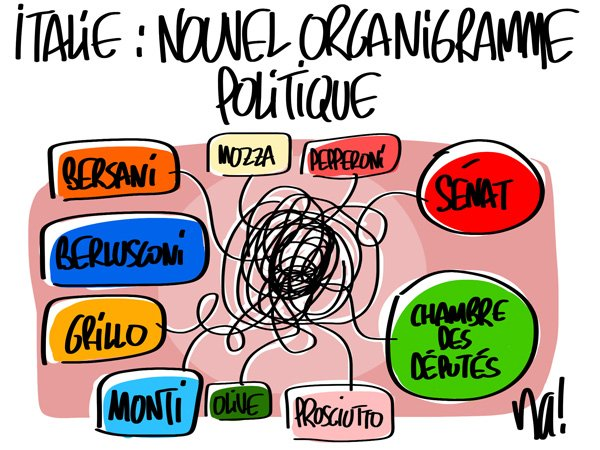 ITALIE,: NOUVEL ORGANIGRAMME POLITIQUE !...