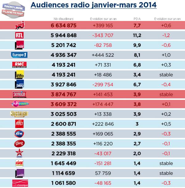 Skyrock | 2ème radio musicale de France pour le trimestre passé !