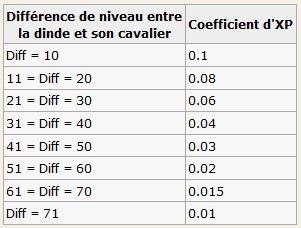 Monter / Expérimenter une dragodinde - Calcul de l'XP gagnée par une dragodinde