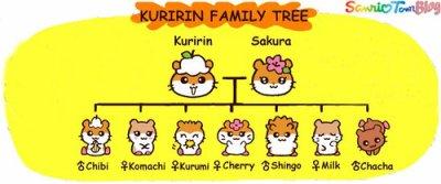 Coro Coro Kuririn