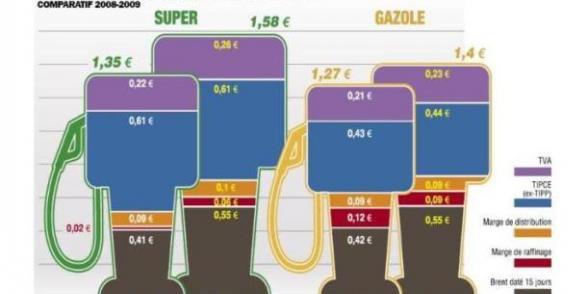 Cinq leviers à actionner pour stopper le racket sur l'essence