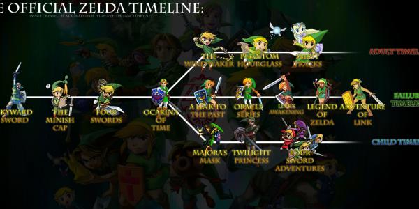 Timeline The Legend of Zelda
