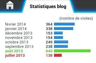 Mes statistiques :)