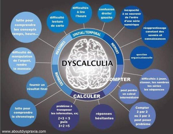 À la recherche de gens dyscacluliques !