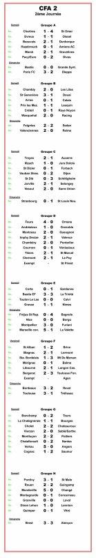CFA2 2ème journée : Les résultats