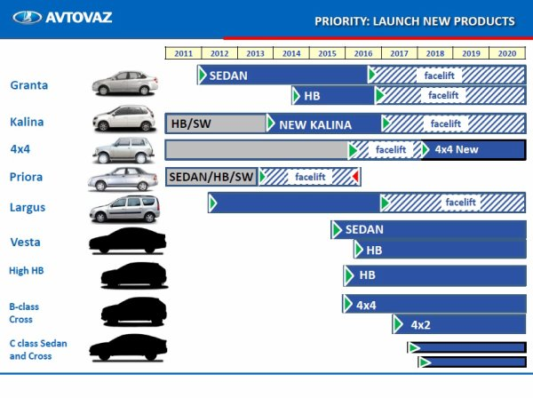 avtovaz business plan 2020