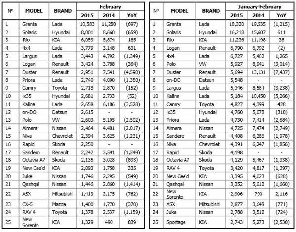 Ventes de LADA en recul de -23,5% sur un marché russe qui plonge de -37,9% !!!