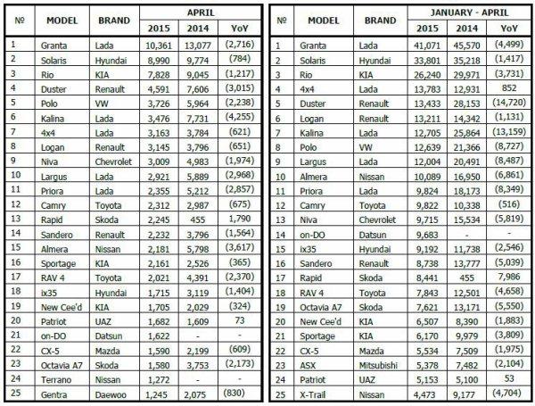 LADA en baisse de -38,3% en avril sur un marché russe en chute de -41,5% !!!
