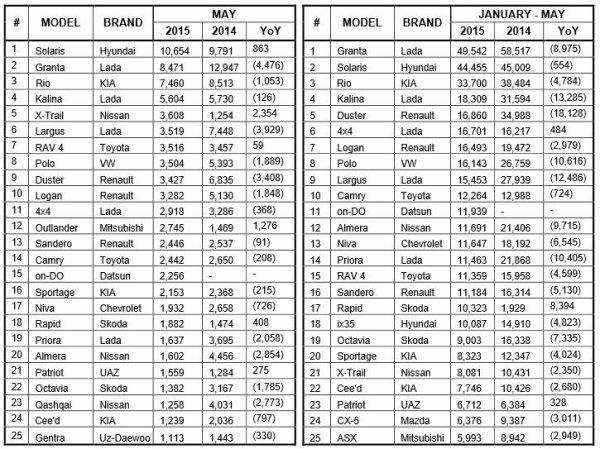 LADA porte sa part à 18,2% sur un marché russe en recul de -37,6% en mai !!!
