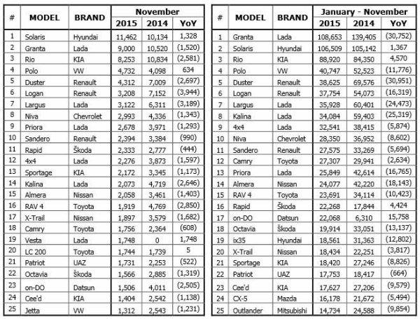Les ventes domestiques de LADA en novembre sauvées par la LADA VESTA !!!