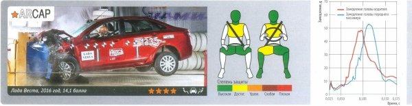 """Quatre étoiles et 14,1/16 au crash-test """"ARCAP"""" pour la LADA VESTA Sedan !!!"""