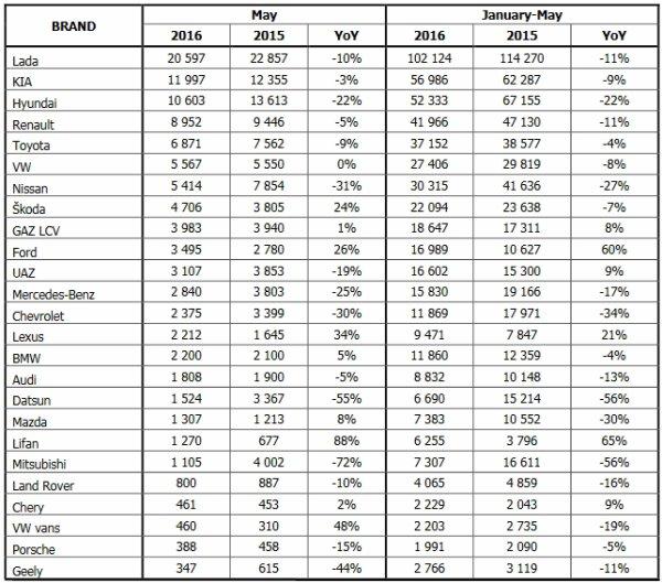 Les ventes de LADA replongent sur un marché russe qui s'effondre de -14,5% !!!
