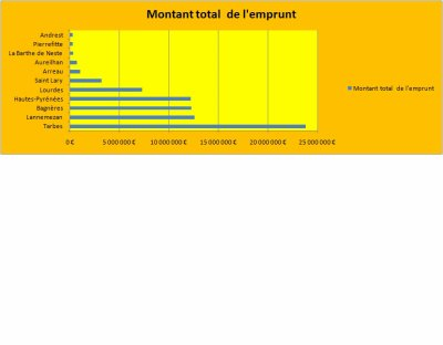 Emprunts toxiques de Dexia sur Libération : le cas des Hautes-Pyrénées.