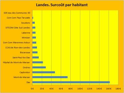 Emprunts toxiques Dexia dans Les Landes.