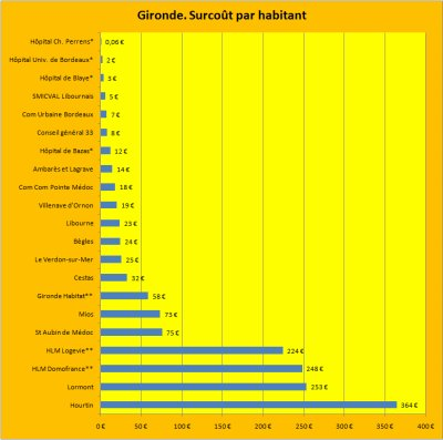 Les emprunts toxiques Dexia en, Gironde.