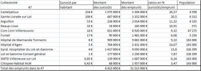 Les emprunts toxiques Dexia en Lot-et-Garonne.
