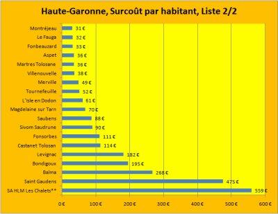 Les emprunts toxiques Dexia dans la Haute-Garonne.