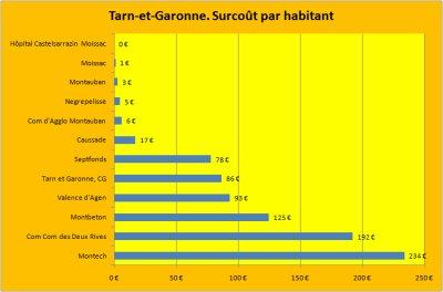 Les emprunts toxiques Dexia dans le Tarn-et-Garonne.