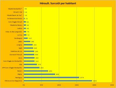 Les emprunts toxiques Dexia dans l'Hérault.