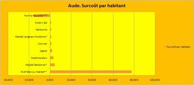 Les emprunts toxiques Dexia dans l'Aude.
