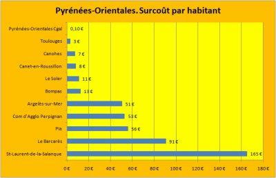Les emprunts toxiques Dexia dans les Pyrénées-Orientales.