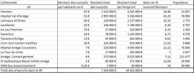 Les emprunts toxiques Dexia en Ariège