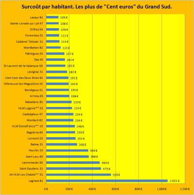 """Les emprunts toxiques Dexia : les """"Plus de Cent Euros"""" du Grand Sud."""
