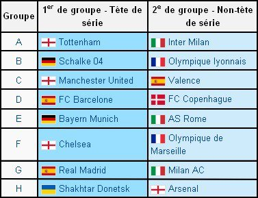 C1 : qui pour Chelsea ?
