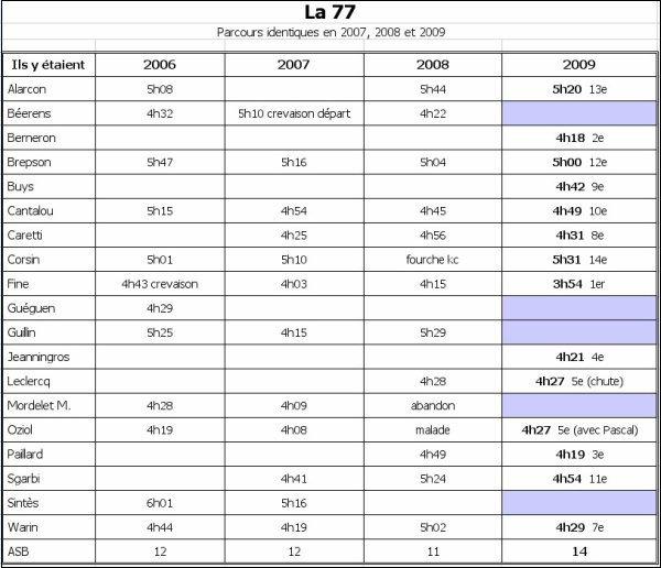 La 77 (avril 2009), Résultats 2009 + Bilan 2006-2009