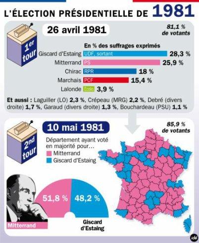 Les élections présidentielles de 1981