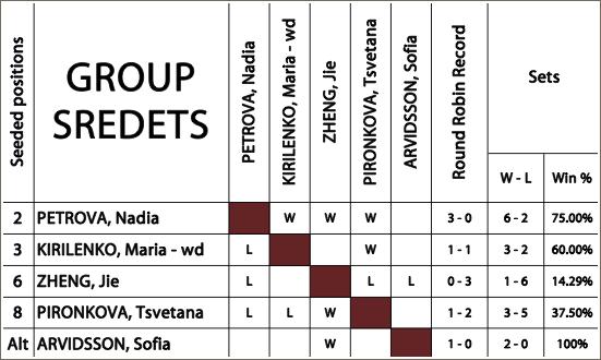 | Tournoi des Championnes de Sofia | La dernière tentative pour Maria Kirilenko de la saison.