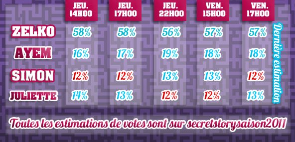 Estimation de votes (Zelko , Ayem , Simon , Juliette)
