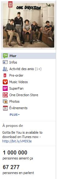 - Les One Direction ont - enfin - 1 000 000 de fans sur facebook, un an après leur prestation de Kids In America.-