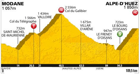 ~ Étape 19 ;  Modane Valfréjus > Alpes d'Huez ( 109.5 Km )