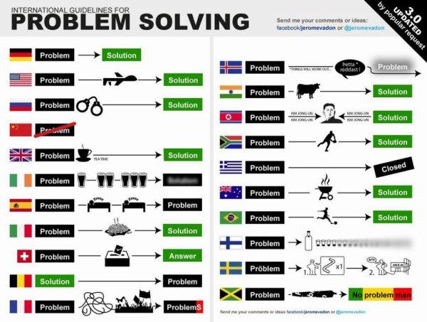 Problem / Solution