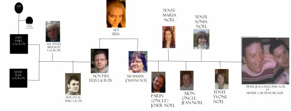 mon arbre généalogique partie 1 (la plus facile des branche a retenir)