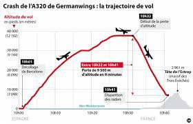 A320 de Germanwings