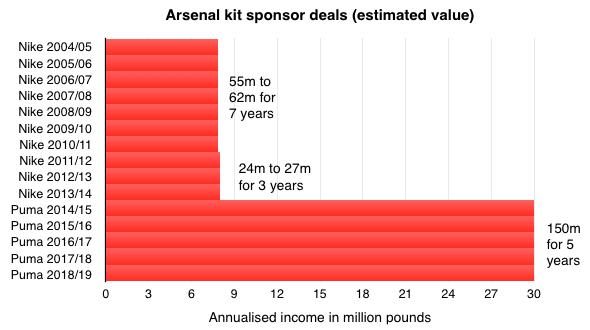 Arsenal vient d'officialiser un contrat avec Puma en tant qu'équipementier. Le club percevra près de 37 millions d'euros par an sur 5 ans !  Illustration des contrats d'équipementiers sur les 10 dernières années et... la mise en lumière que Puma donnera beaucoup plus que Nike.