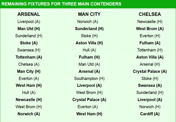Voici le calendrier d'Arsenal, Man City et Chelsea en Pl jusqu'à la fin de la saison.