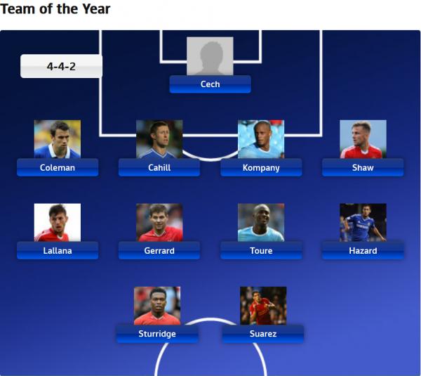 Voici les joueurs qui composent l'équipe de l'année en Pl.