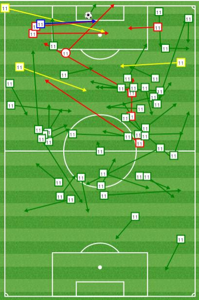 Un aperçu de l'activité de Mesut Ozil hier soir au niveau des passes.  en bleu : passes décisive en jaune : key pass (les passes qui crées des occasions) en rouge : passes manquées ou interceptées