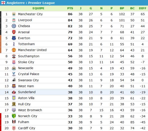 Le classement final de la Pl 2013/2014.