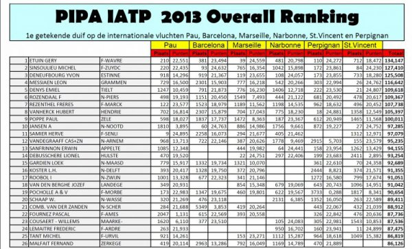 5 Français( dont les 2 premiers) dans le top 20 au championnat IATP  Pipa sur + de 2800 classés!!.