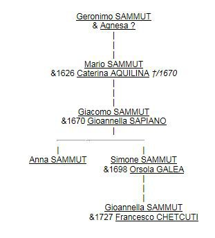 Géronimo SAMMUT et descendants