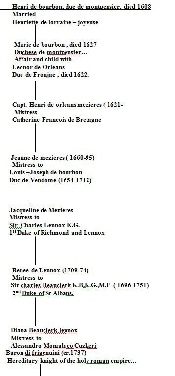 Henri de Bourbon et descendants