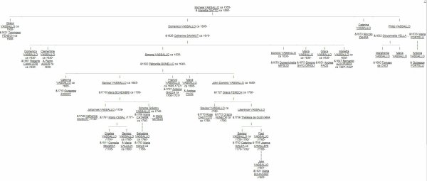 Himbert I de Savoie et descendants