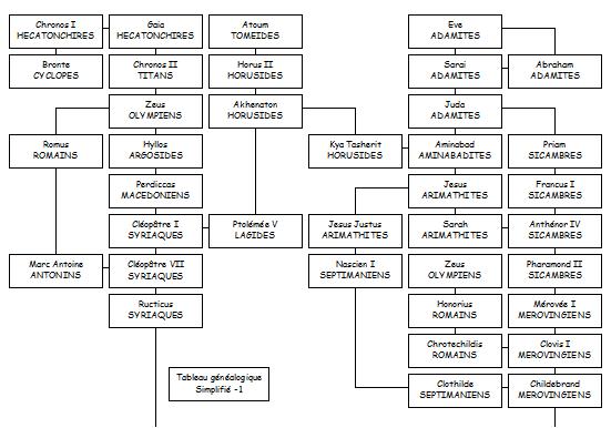Tableaux généalogique simplifie -1
